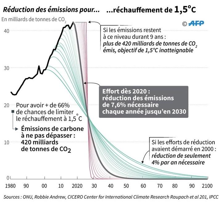 Graphe 1.5°C